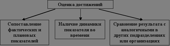 Подходы к оценке результативности систем мотивации